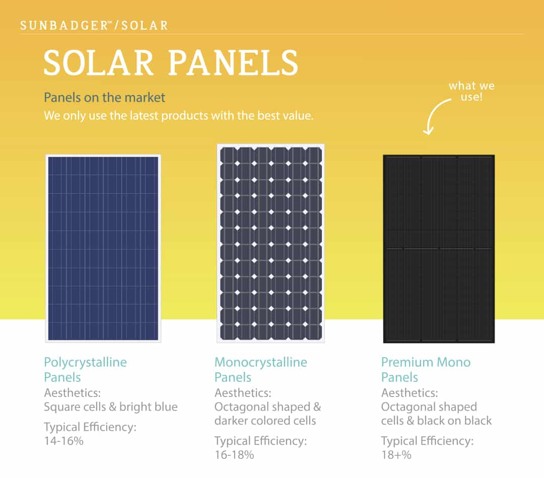 Our State-of-the-Art Solar Panel Technology | When discussing solar panel installation with a new customer, we often discuss the environmental and financial benefits first. These are very important aspects indeed, yet there's another element of our solar panels that's equally critical and compelling--the technology.